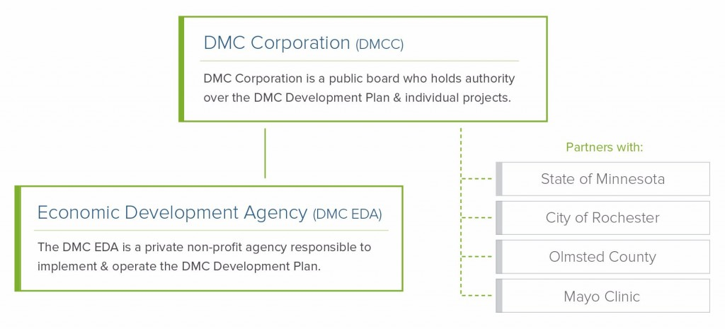 Diagram showing the DMC and the DMC EDA and how the DMC Corporation Partners with the State of Minnesota, City of Rochester, Olmstead County, and the Mayo Clinic   DMC Corporation (Destination Medical Center Corporation) is a public board who holds authority over the DMC Development Plan and individual projects.   The The DMC EDA (Economic Development Agency) is a private non-profit agency responsible to implement and operate the DMC Development Plan.
