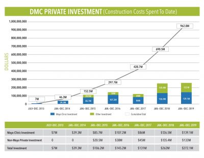 DMC Private Investment Graph